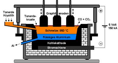 Schmelzofen aluminium